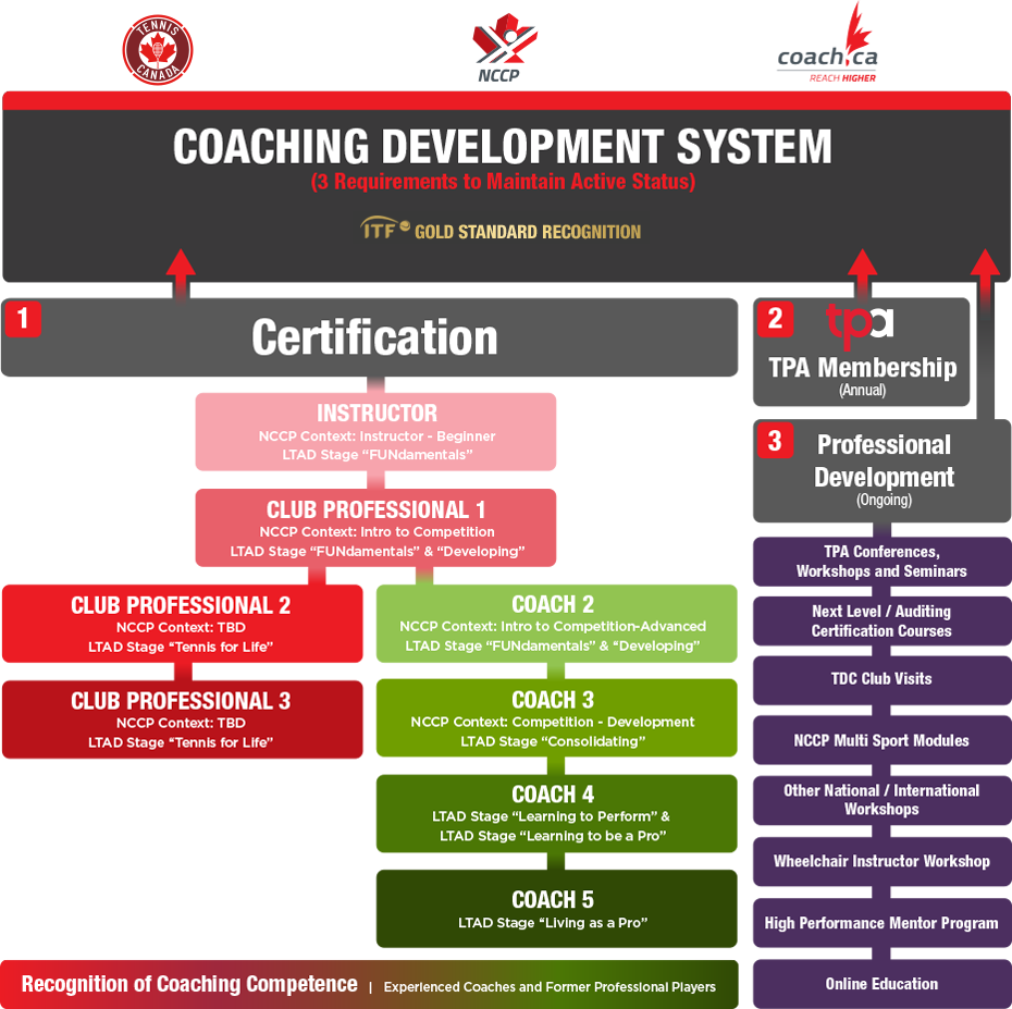 Coaching Development System Tpa